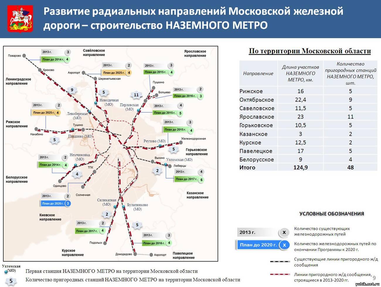 Развитие железнодорожной инфраструктуры (создание ЛЕГКОГО НАЗЕМНОГО МЕТРО