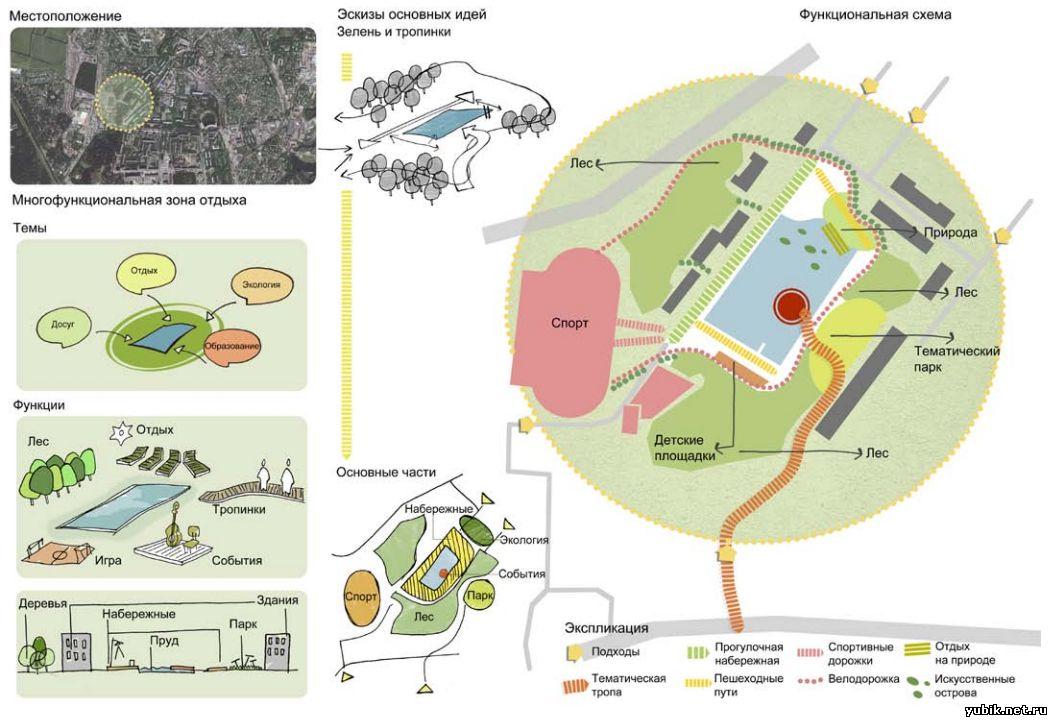 Схема экостратегии